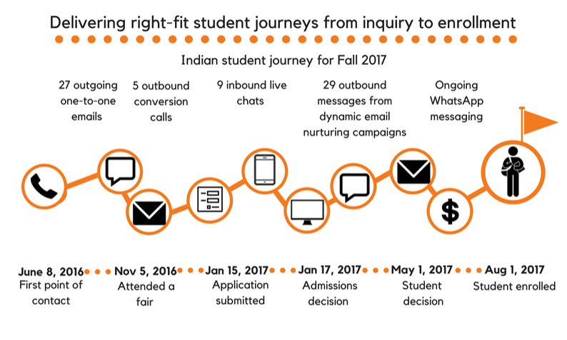 Graphic - UniQuest personal student journey