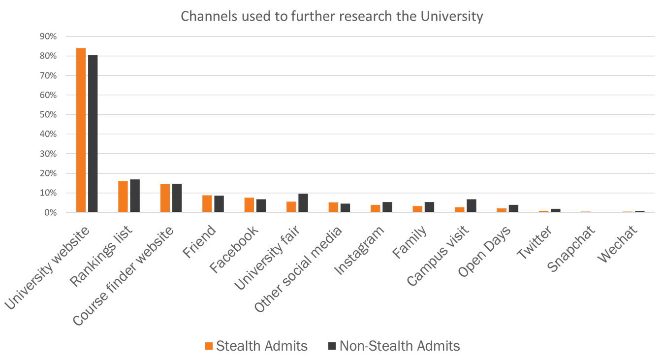 Graph: Channels international students use to research a University
