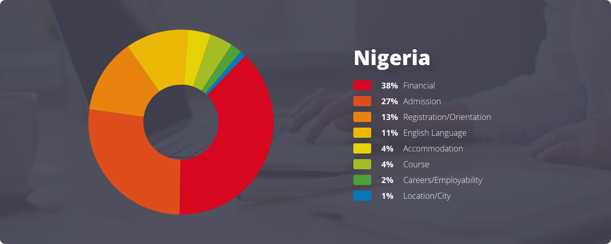 International enrollment questions from Nigerian students