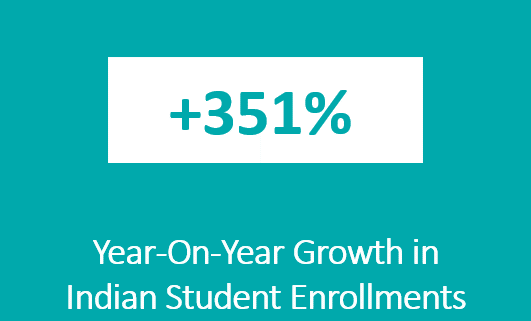 Teesside University Indian student enrollment growth